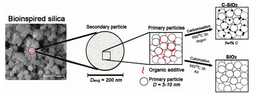 AEM:SiO2负极的活化工艺和反应机理