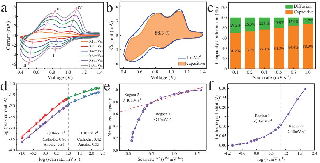 AM:具有缺陷结构的水合二氧化钒实现嵌入式赝电容锌离子存储机制