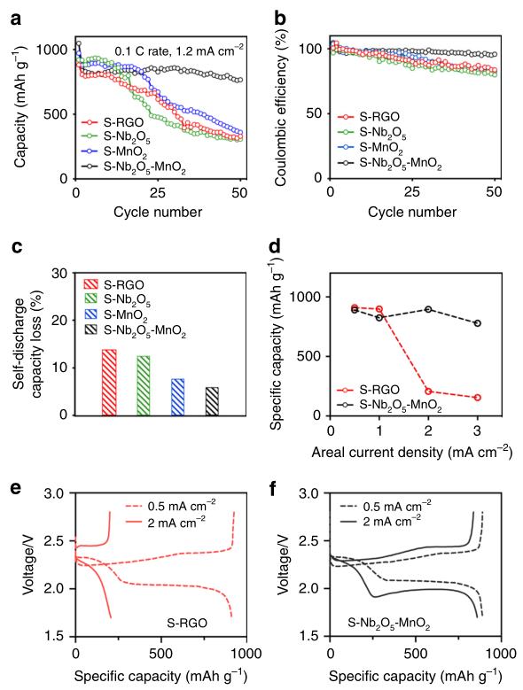 加州大学&北科大Nature Commun.:Li-S电池的电化学反应动力学缓慢,加点金属氧化物试试?