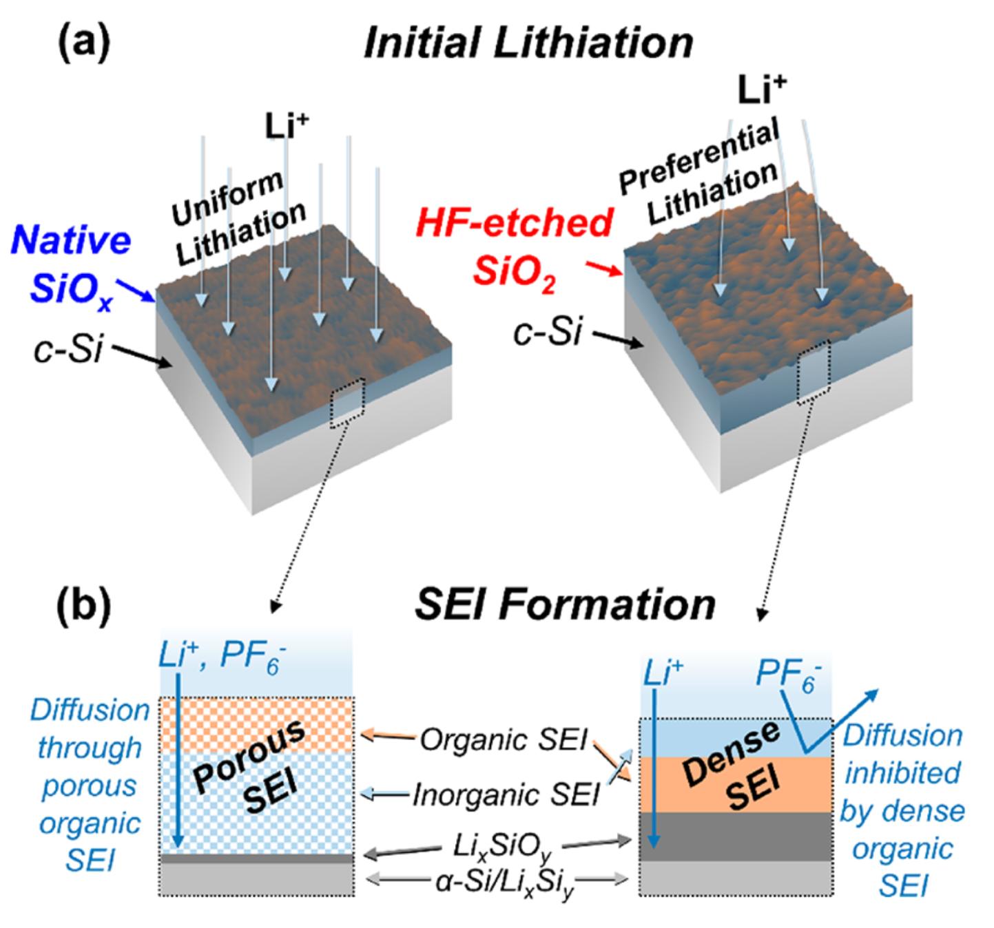 ACS Energy Letters: 硅氧化物表面SEI微观结构的研究
