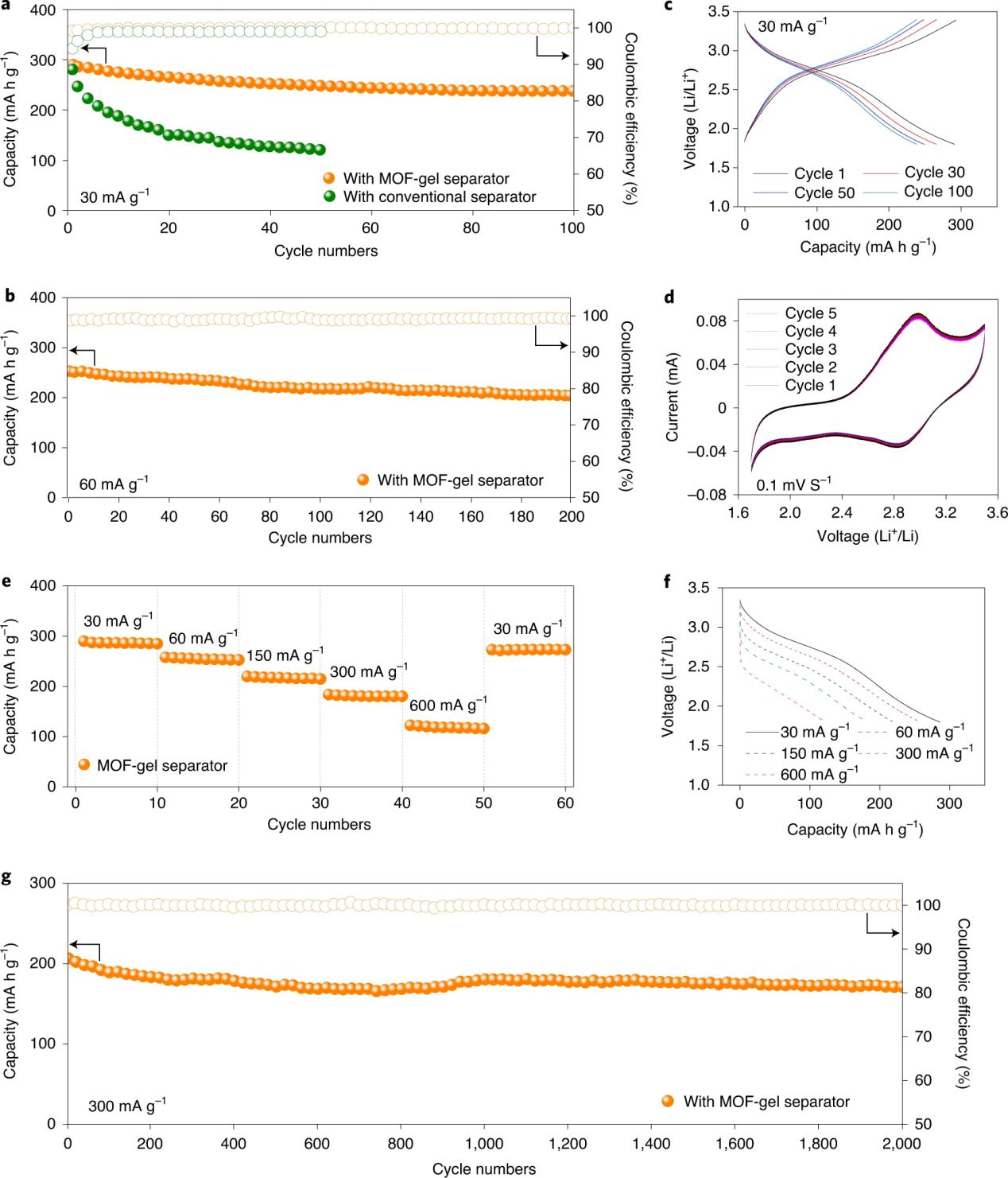 今日Nature Nanotechnology:MOF凝胶隔膜实现超长循环寿命有机电池