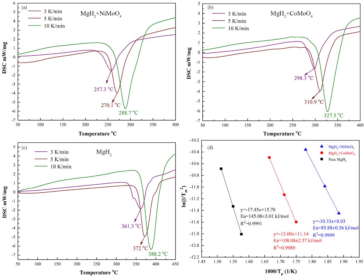 上交氢科学中心邹建新团队:Ni/CoMoO4纳米棒MgH2储氢机制