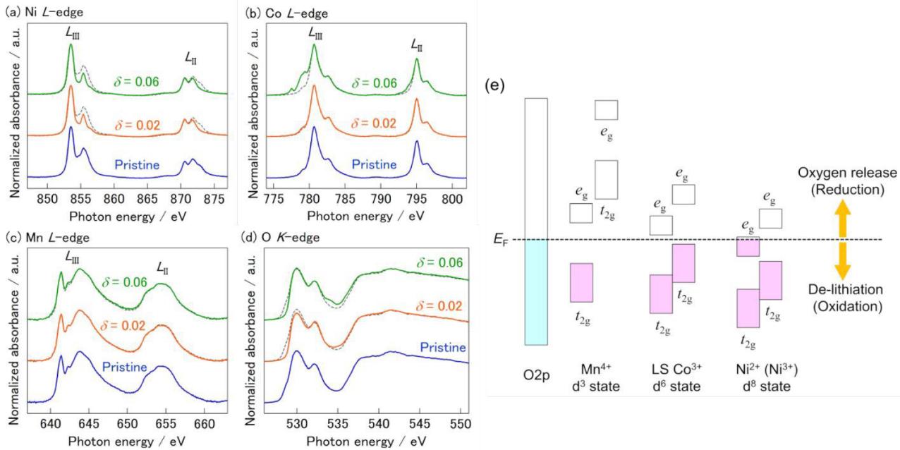 JMCA:富锂正极材料Li1.2Ni0.13Co0.13Mn0.54O2-δ的氧缺陷调控