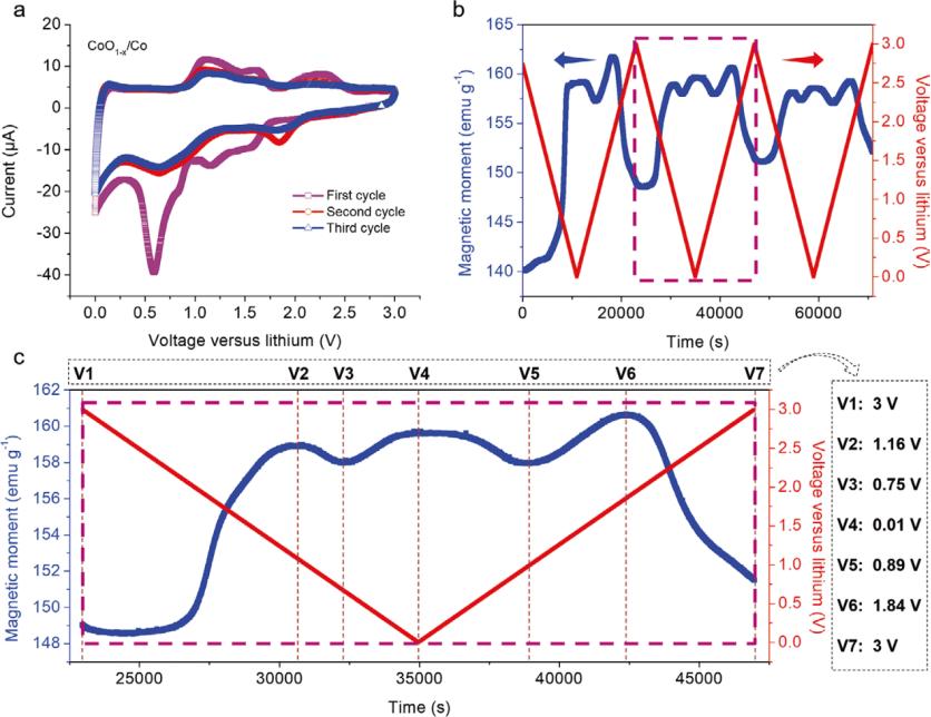 青岛大学AM:在线磁性测试揭示过渡族金属催化储能原理