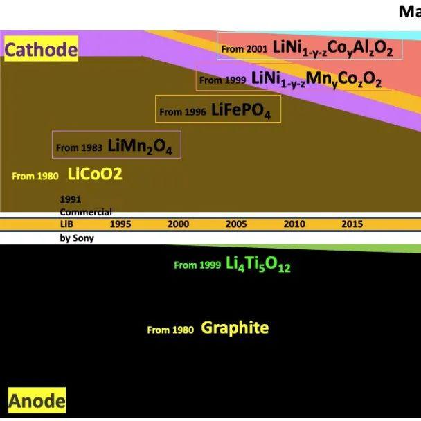 石墨负极析锂的更深层原因解析