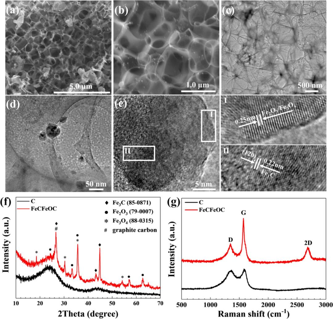 厦门大学彭栋梁课题组:Fe基复合材料在锂硫电池中的研究进展