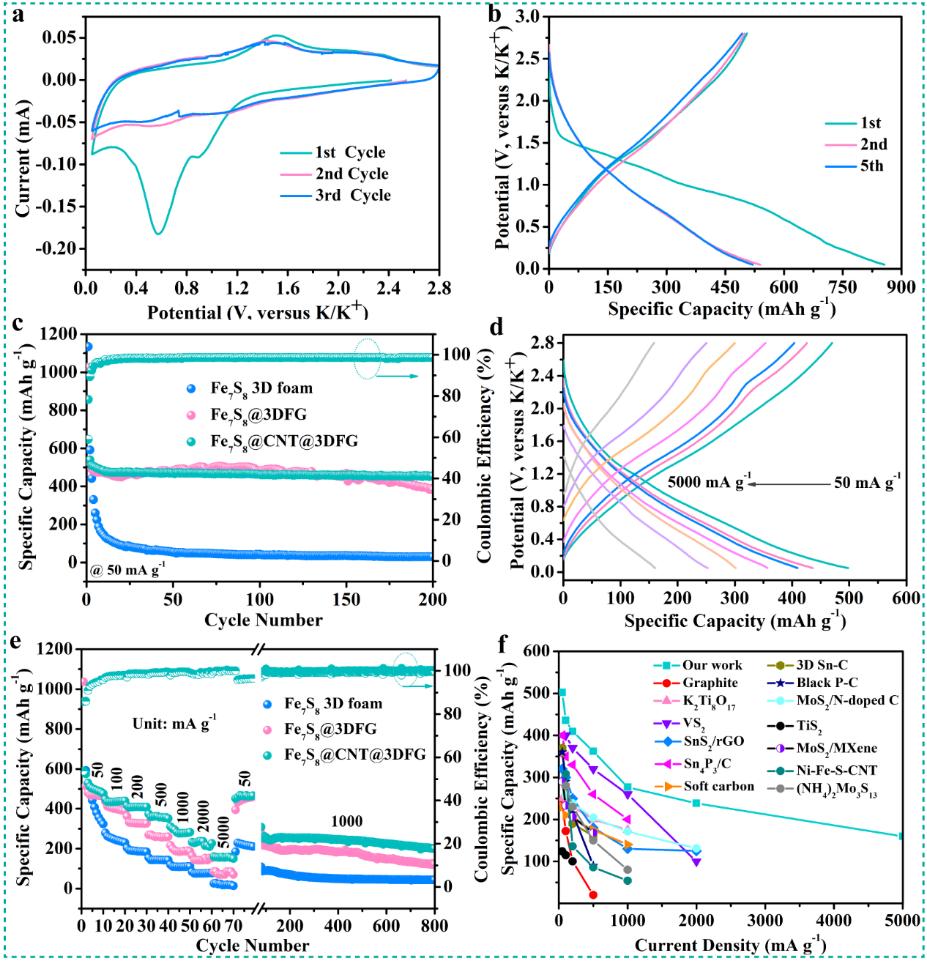 共价连接的三维石墨烯/碳纳米管分级限域结构助力金属硫化物储钾