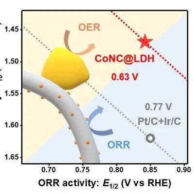 高性能锌空气电池的CoO无定形/晶相异质结构和氧缺陷双向调控