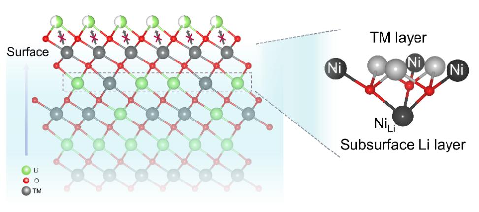 物理所谷林课题组:次表面Ni/Li反位诱导稳定的富镍正极表面结构