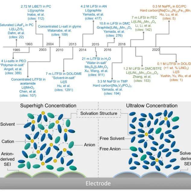 构筑零应变P3结构的正极材料助力钠离子电池的实用化进程
