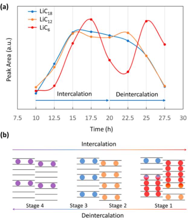 ACS Energy Lett.:原位表征锂化石墨层间呼吸模式