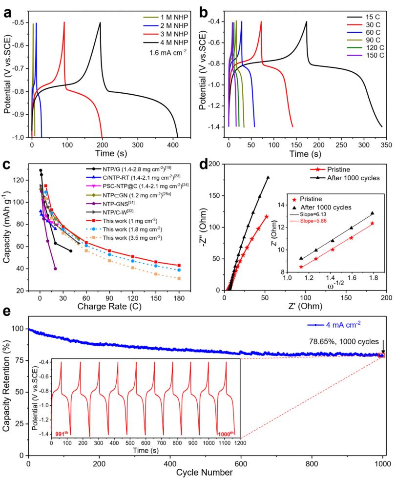 武汉理工刘金平AFM:弱电离平衡诱导界面组装快充NaTi2(PO4)3纳米线束用于水系钠离子电容器