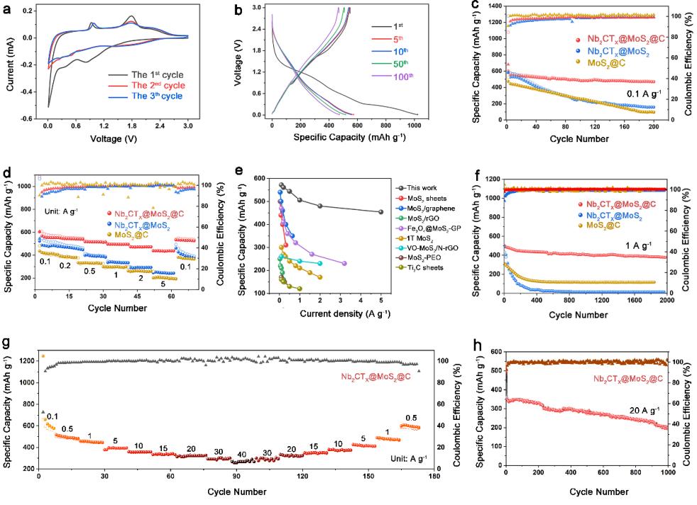王丽丽研究员&韩炜教授:三维Nb2CTx框架下的MoS2高倍率储钠