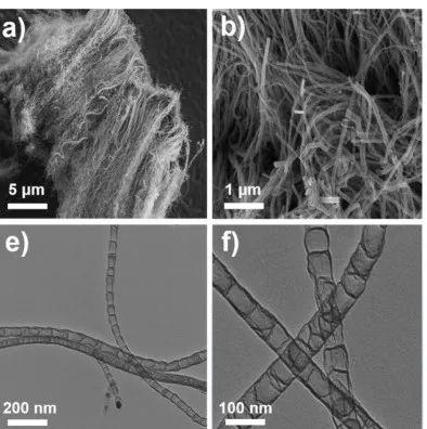 哈工大王振波Small Methods: 气相传输策略合成原子级Mn-N-C用于锌空电池