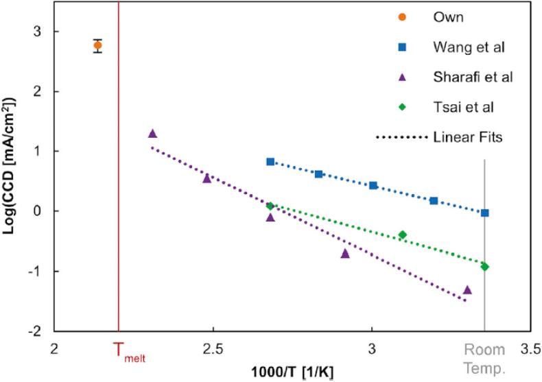 相差1000倍,Li的物理性质对LLZO的临界电流密度影响巨大!