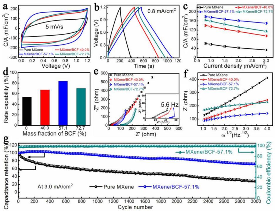 同步调控MXene宿主电极中Zn2+转移及析氢/析氧反应动力学用于高面积能量密度对称锌离子微型超级电容器