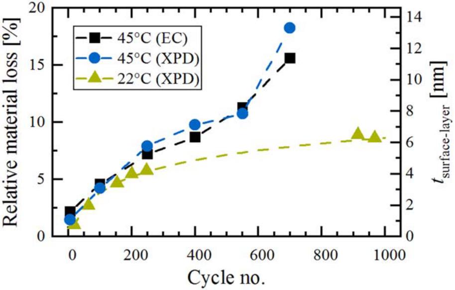 NCM811在常温和高温下长循环过程中结构变化的比较