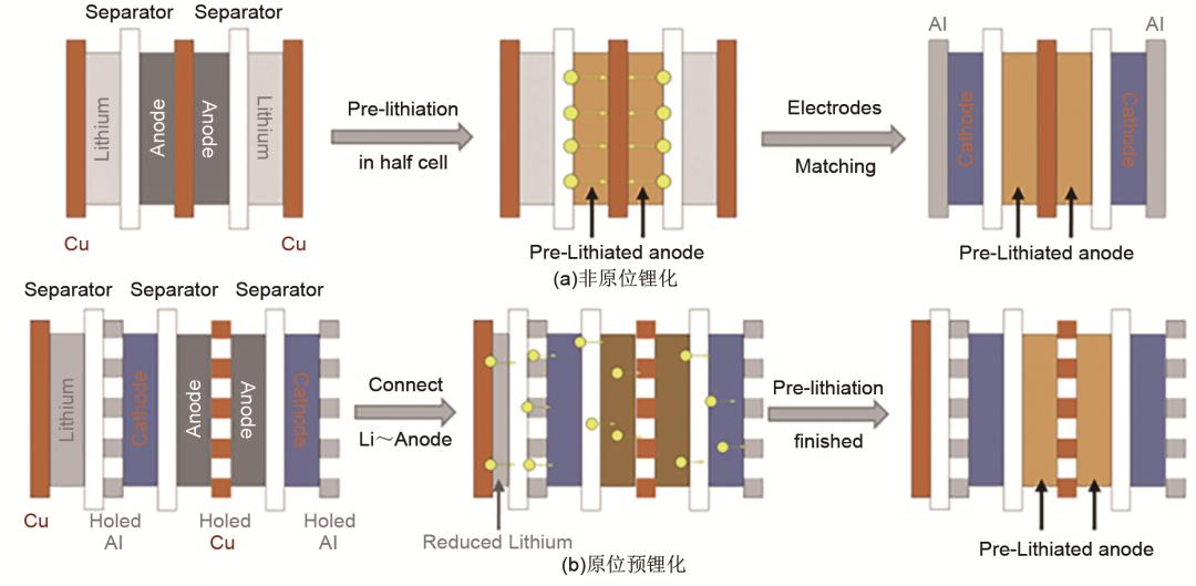 【固态离子学专刊】黄学杰团队:锂离子电池补锂技术