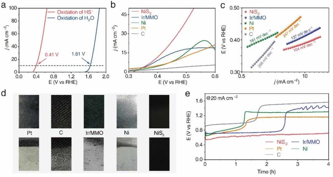 南京大学张会刚组:疏硫的自清洁电极降低硫氧化反应能耗并耦合析氢