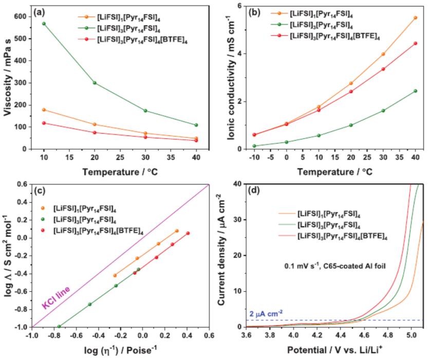 共溶剂氟化醚改善离子液体基电解质的Li+传输性能