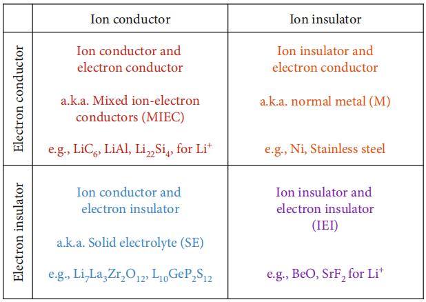 麻省理工李巨EMA:固态电池的多孔混合离子电子导体层