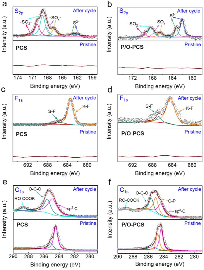 磷氧共掺杂多孔碳球作为超高性能的钾离子混合电容器负极材料
