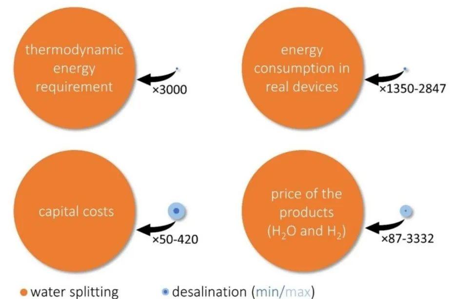 电解海水是否具有实际意义?