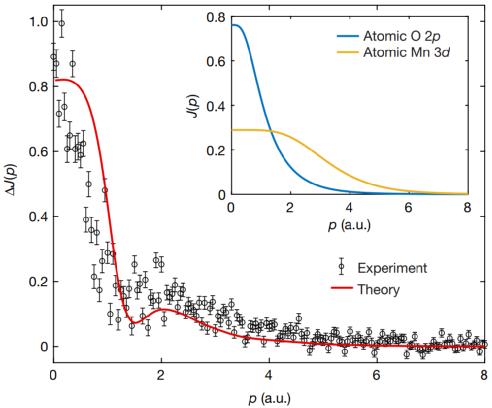 今日Nature: 发现富锂高能量密度的关键因素,否定了一些提高容量的错误做法