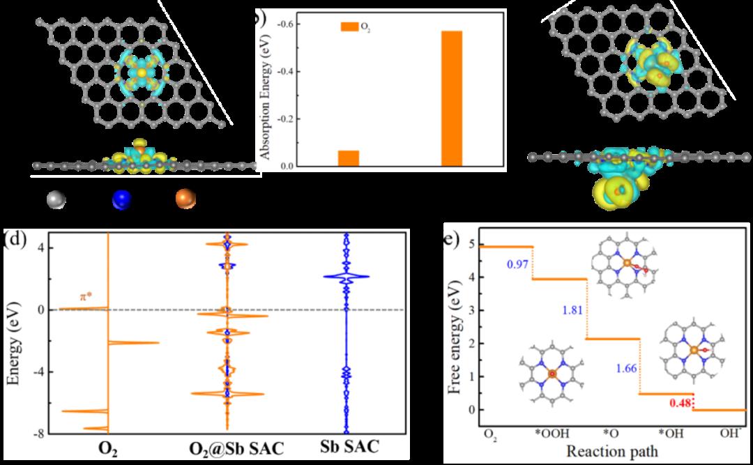 南开大学焦丽芳教授课题组Angew:P区锑单原子催化剂--高效的氧还原反应活性