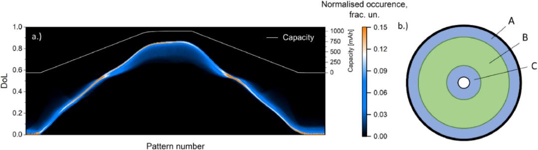 18650锂电中Li+的分布和转移