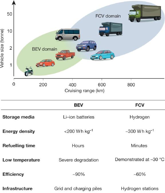 天津大学等今日Nature再谈燃料电池之未来!