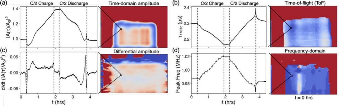 奔驰资助项目:原位2D声学技术实时表征锂电软包内部空间动态变化