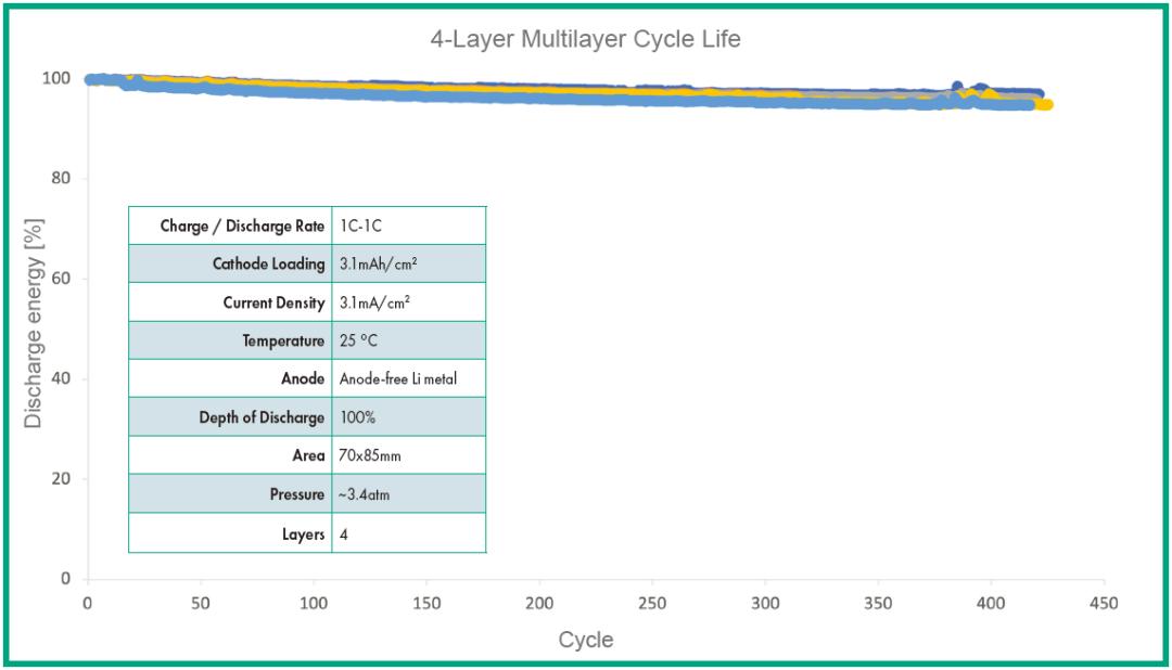 4层商用规格固态电池1C充放,循环430圈容量保持90%,10层电池现有数据也超稳定!