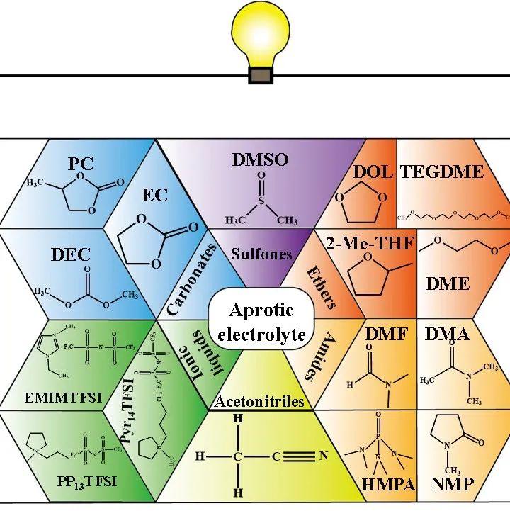 沈炎宾&陈立桅JACS展望:自组装单分子层在电池中的应用