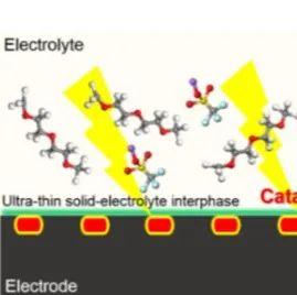 d电子互补助力高效电催化剂开发