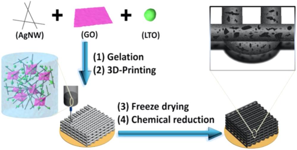 增强离子传输型锂电电解液及电极的设计