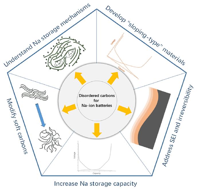 钠离子电池无定型碳基负极—你将去往何方?