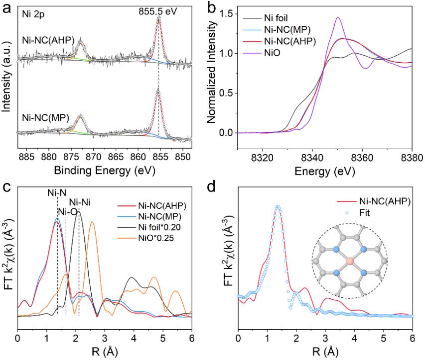 南洋理工大学楼雄文教授:构建镍单原子修饰的空心NC纳米片多级结构用于高效CO2电还原