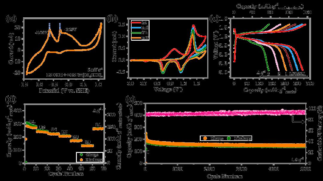 香港城大支春义课题组:非金属碲负极助力高性能中性/碱性锌电池
