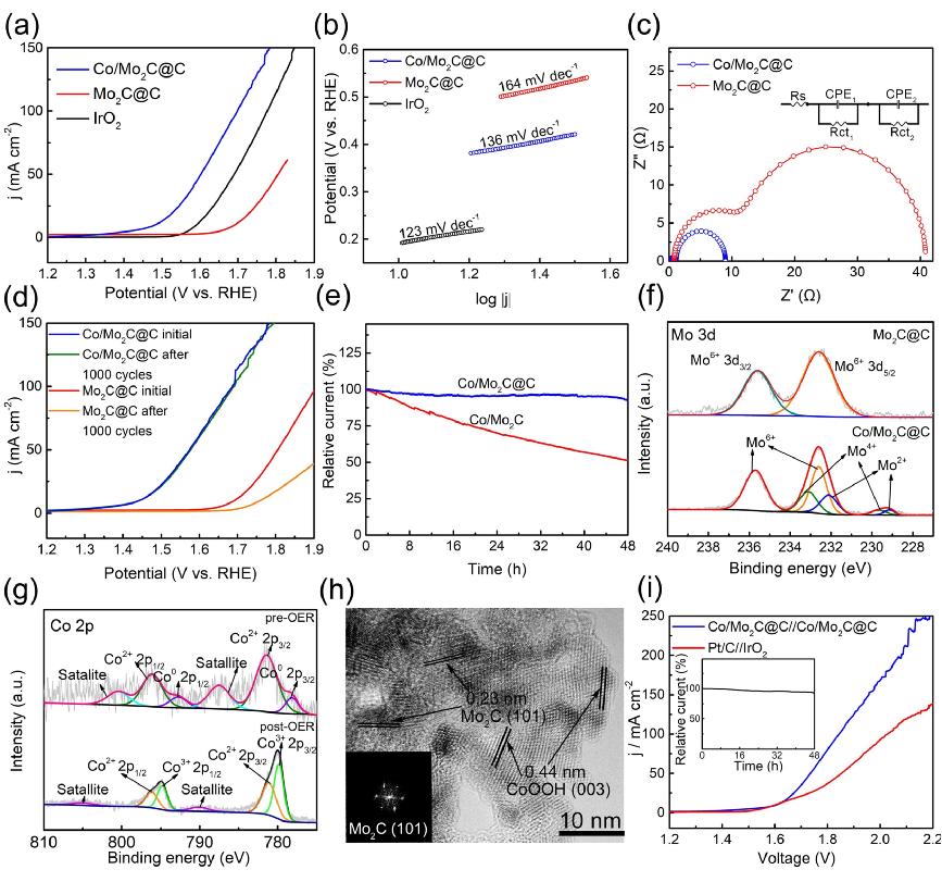 吉林大学李楠课题组:Co/Mo2C异质结构中Co对Mo2C全解水的双重协同效应